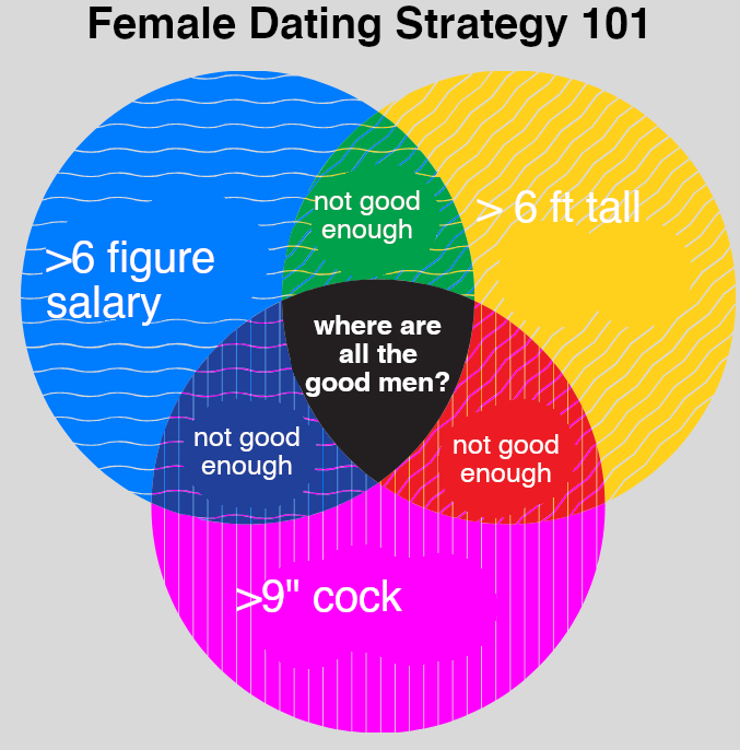 Where Are All The Good Men Chart