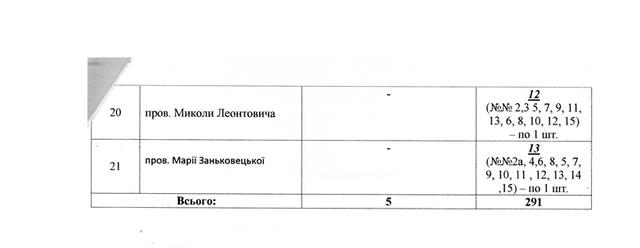ec15fce657ec13b551a53721a2b1e7e8 - Влада Житомира замовила ще майже 300 табличок з назвами перейменованих вулиць