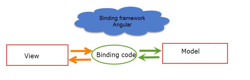 Binding Framework Angular 9