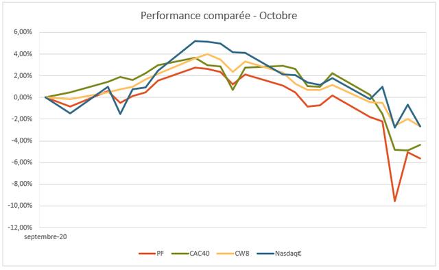 https://i.ibb.co/m6Kj8jC/pf-20201101-graphe-perf-mensuel.png