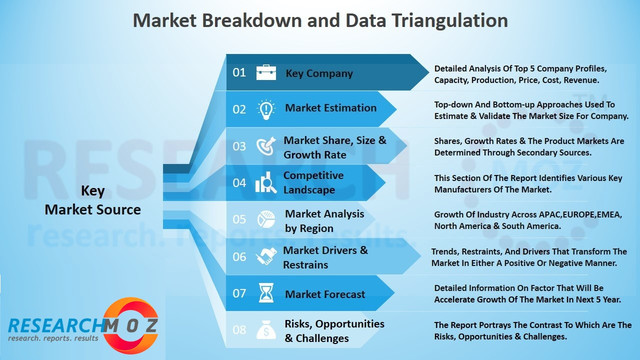 Registration Software Market