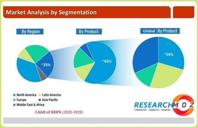 Bluetooth Low Energy (BLE) Beacons Market