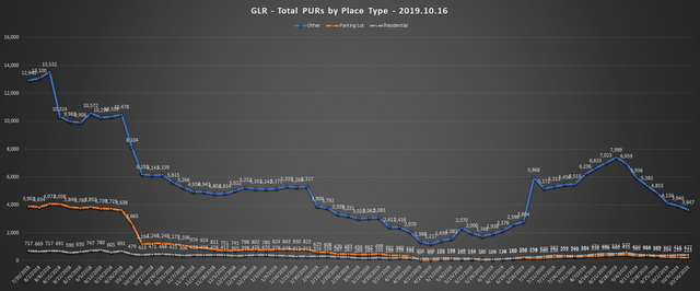 2019-10-16-GLR-PUR-Report-Total-PURs-by-Place-Type-Line-Chart