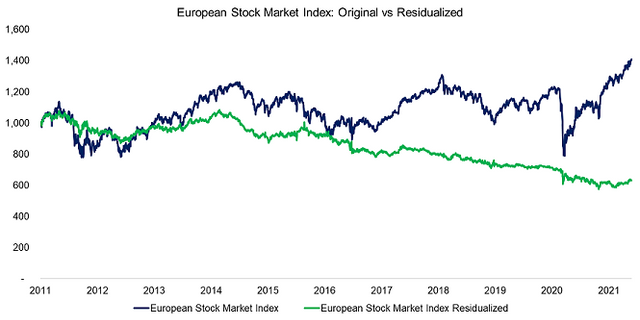 https://i.ibb.co/m8nydYM/European-Stock-Market-Index-Original-vs-Residualized.png