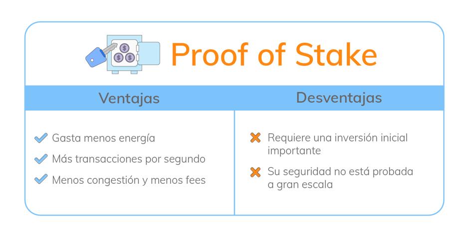Proof of stake, minera de bitcoin, bitgalea