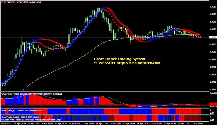 Great-Trader-Trading-System