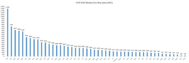 CYYZ-W19-Weekly-One-Way-Seats-INTL