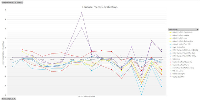 Glucose meters evaluation bias chart 01.jpg