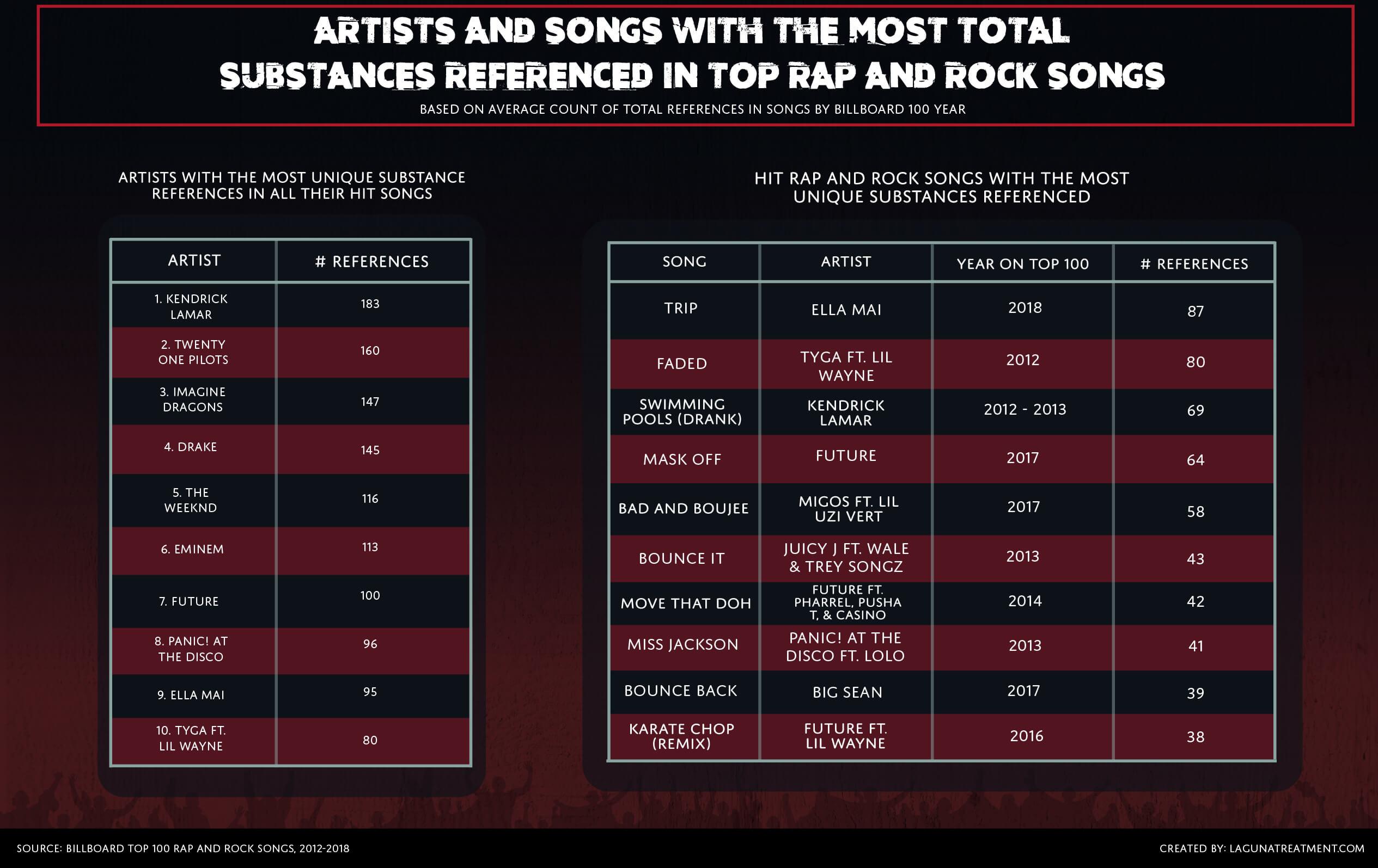artistas-y-canciones-con-el-mayor-numero-de-sustancias-de-mencionadas