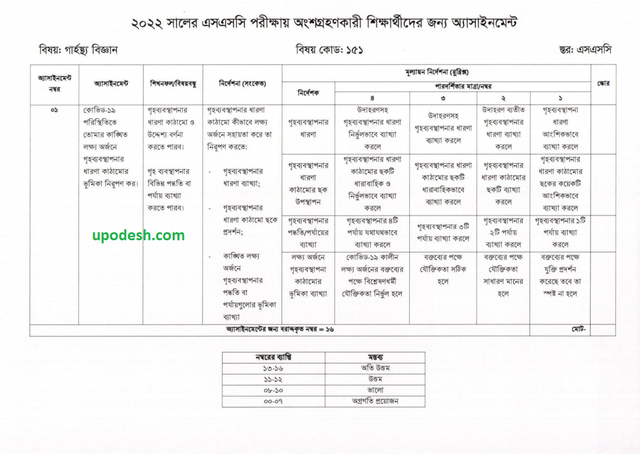 SSC 7th Week Home Science Assignment 2022
