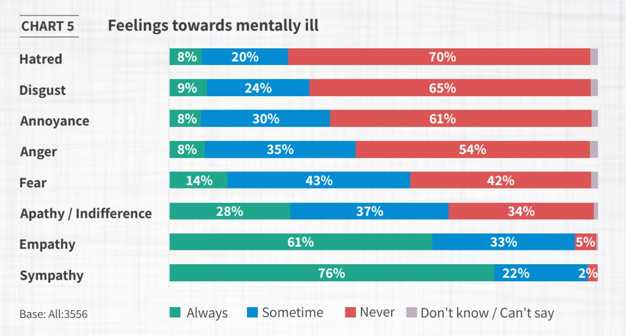 Reasons for mental suffering