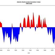 AMO-tidsr-kke-analyse-fig-0