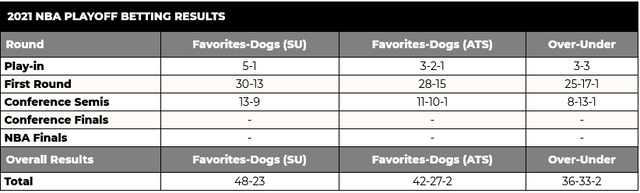 Screenshot-2021-06-19-at-06-37-31-NBA-Playoffs-Picks-Predictions-Future-Betting-Odds