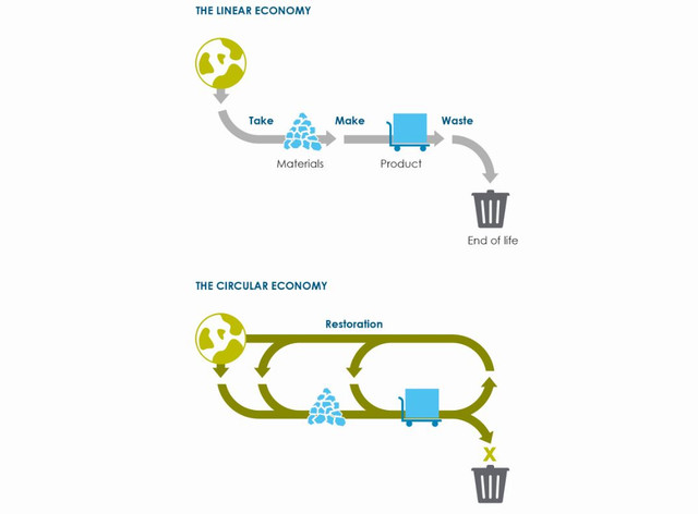 Infographic-Linear-and-Circular-Economy