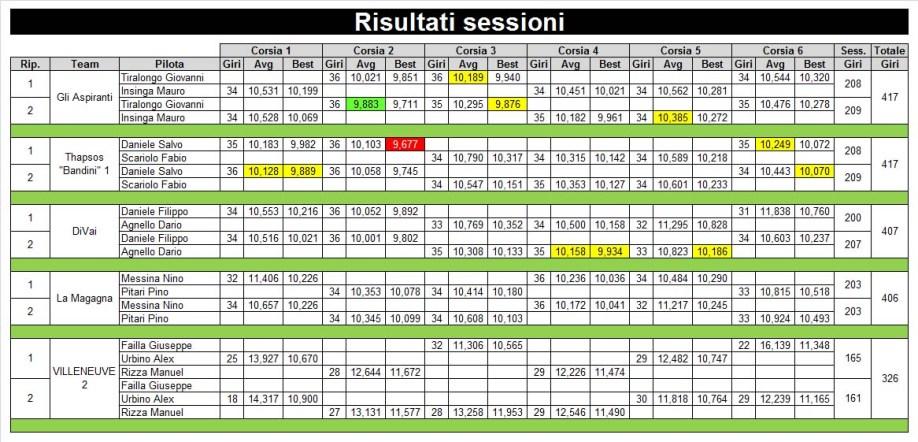 6-rirusltati-sessione-ridotta