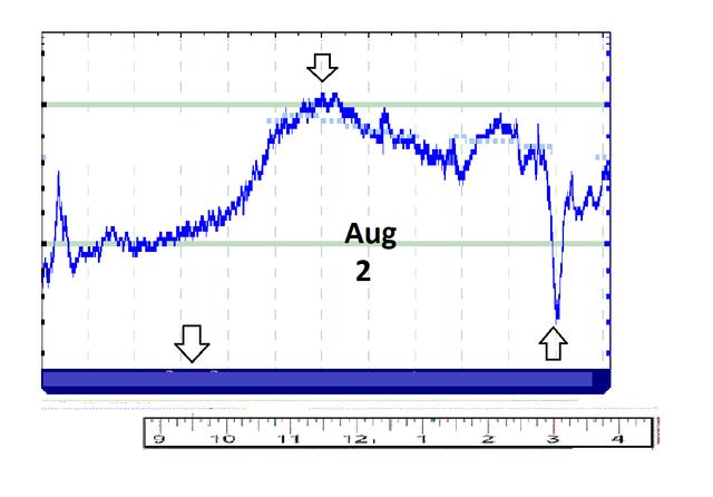 AUG 2 predictive model