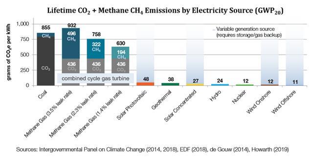 emise-co2-a-metanu
