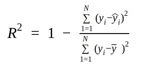 coefficient of determination R2 score