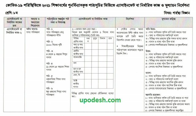 Class Eight Home Science Garostho 6th week Biggan Assignment With Answer