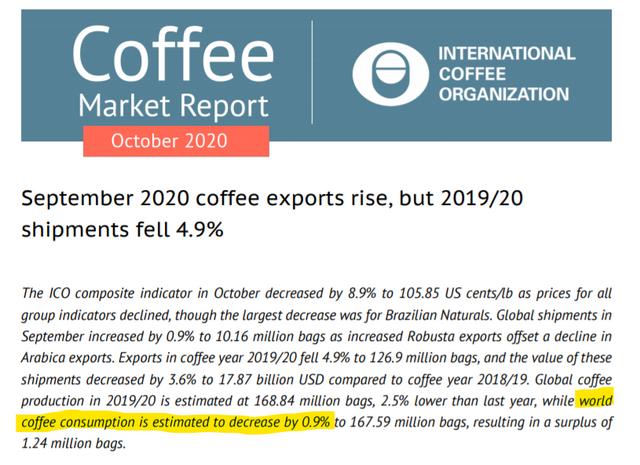 coffee-ICO-october-2020