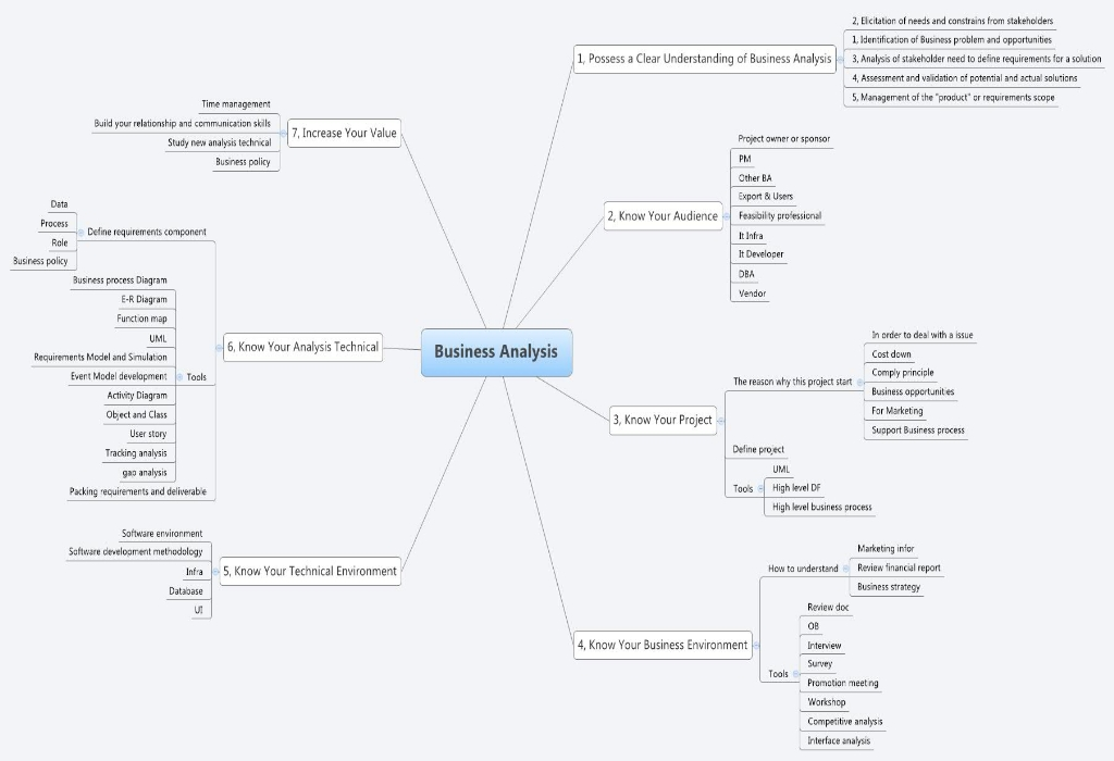 Mapping Business