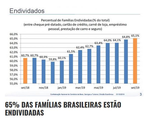 percentual-de-familias-endividadas-2019.png