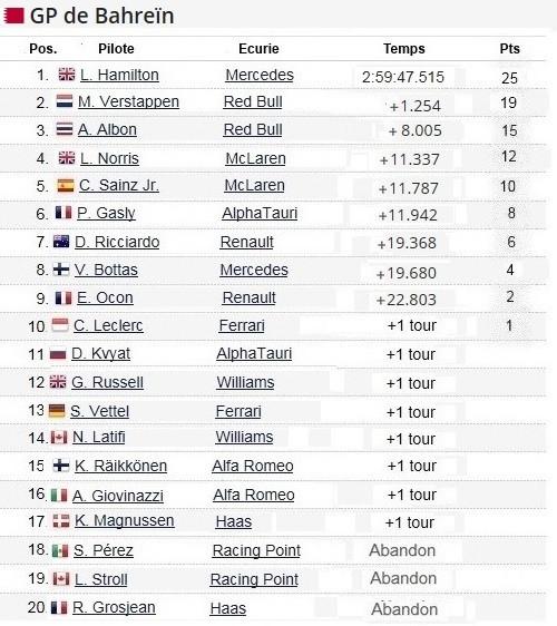 F1 GP de Bahreïn 2020 : Victoire  Lewis Hamilton  2020-GP-de-Bahre-n-Course