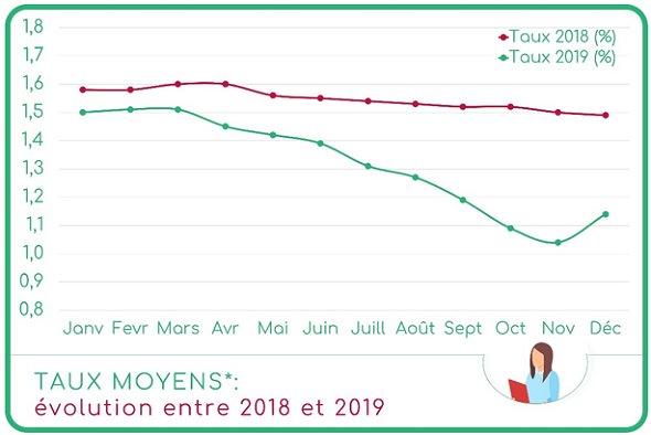 taux-ci-2019-4