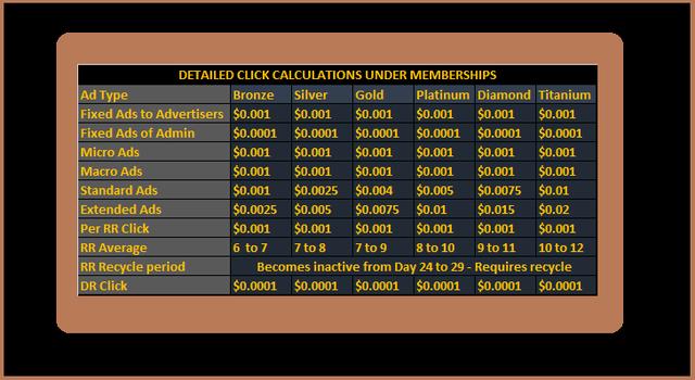 Click Value- As per Memberships