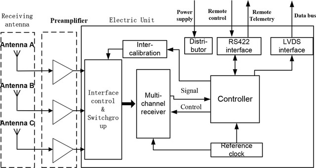 Composition-of-the-Low-Frequency-radio-spectrometer-system