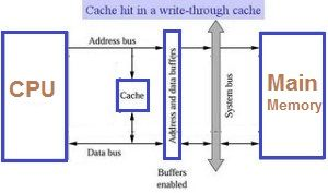 function of cache-memory