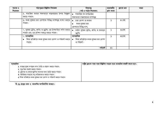HSC Agriculture Part 2 Short Syllabus 2021