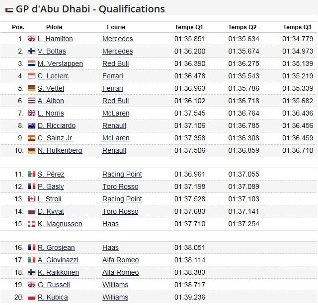 F1 GP d'Abu Dhabi 2019 (éssais libres -1 -2 - 3 - Qualifications) 2019-Grand-Prix-d-Abu-Dhabi-Qualifications