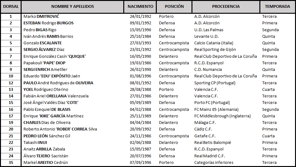 Real Valladolid C.F. - S.D. Eibar. Sábado 26 de Octubre. 18:30 TABLA-Eibar-1