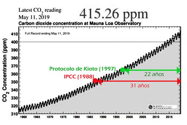 niveles-de-CO2