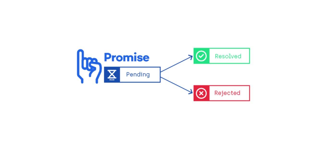 pure-promises