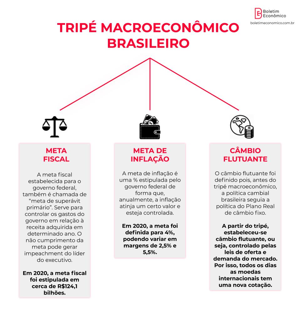 O que é tripé macroeconômico?