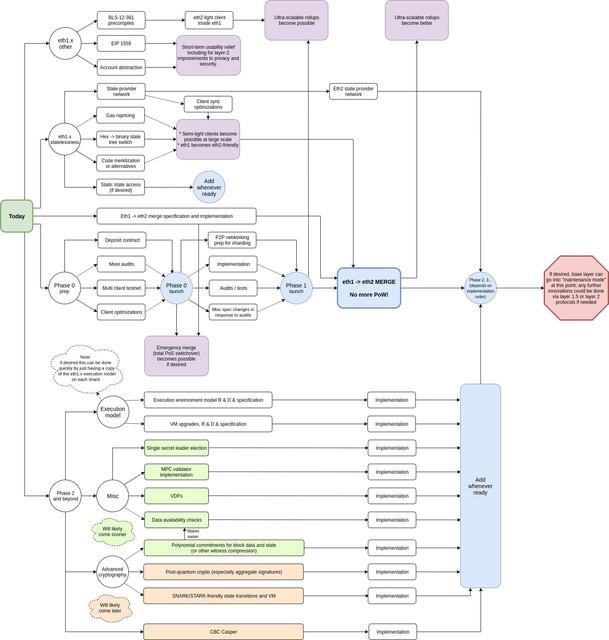 Vitalik:Eth2未来5-10年技术路线图