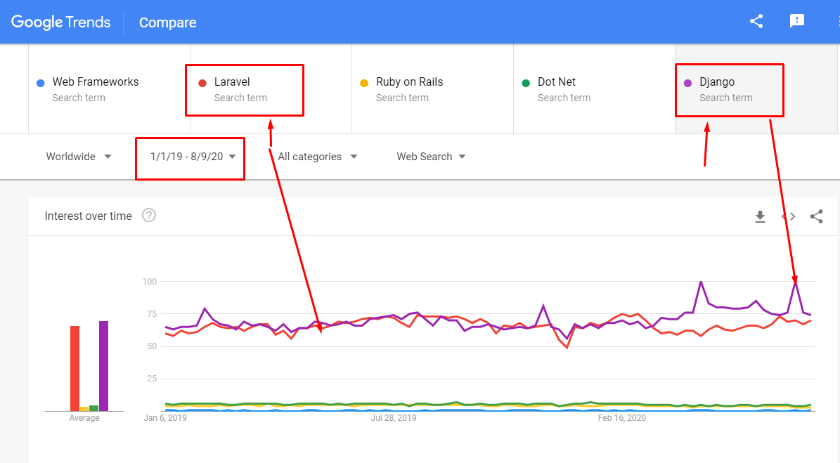 Laravel-Django-Dot-Net-Ruby-On-Rails-Comparison