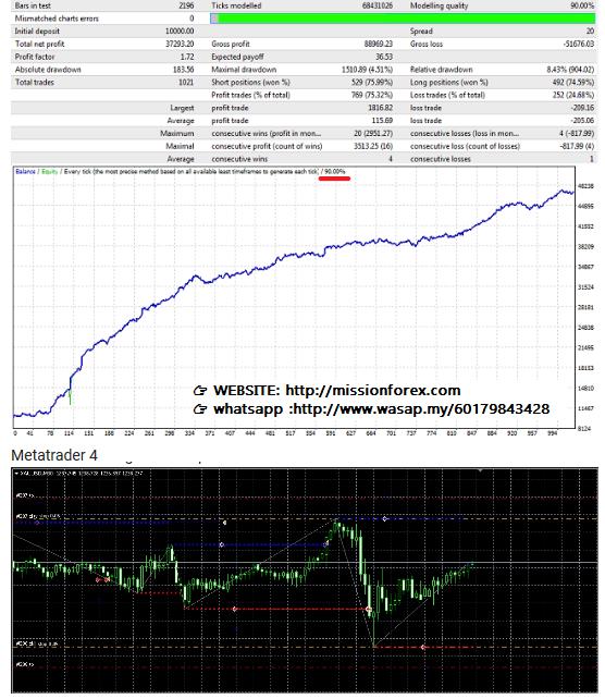 Gold Expert Advisor V1(Enjoy Free BONUS Silver Trend v3)