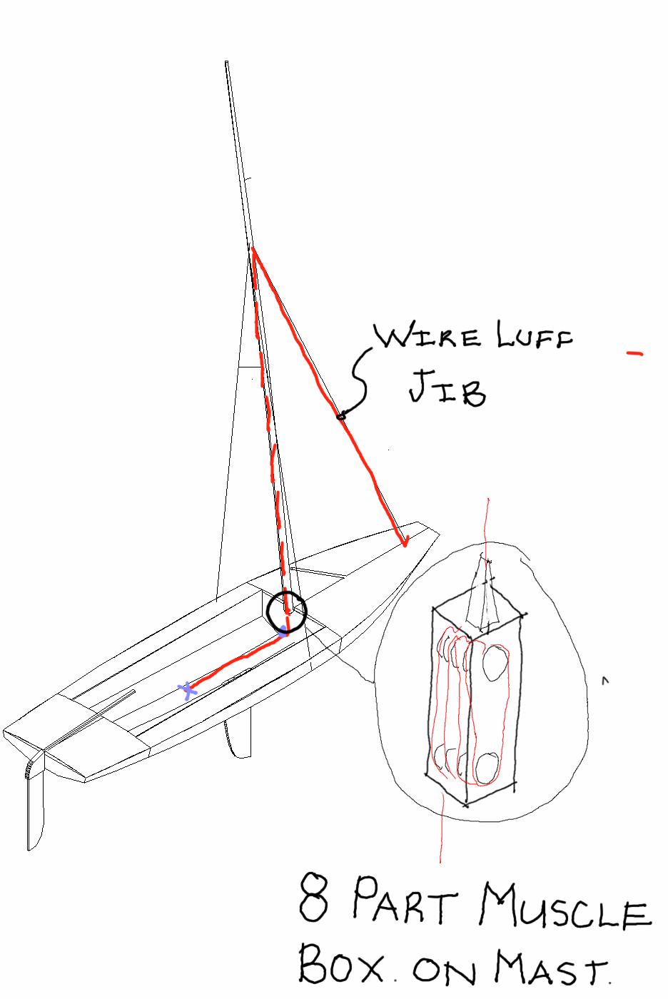 Jib systems diagram
