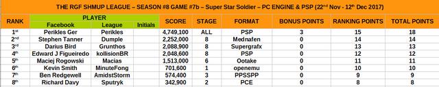 8 7b super star soldier rankings