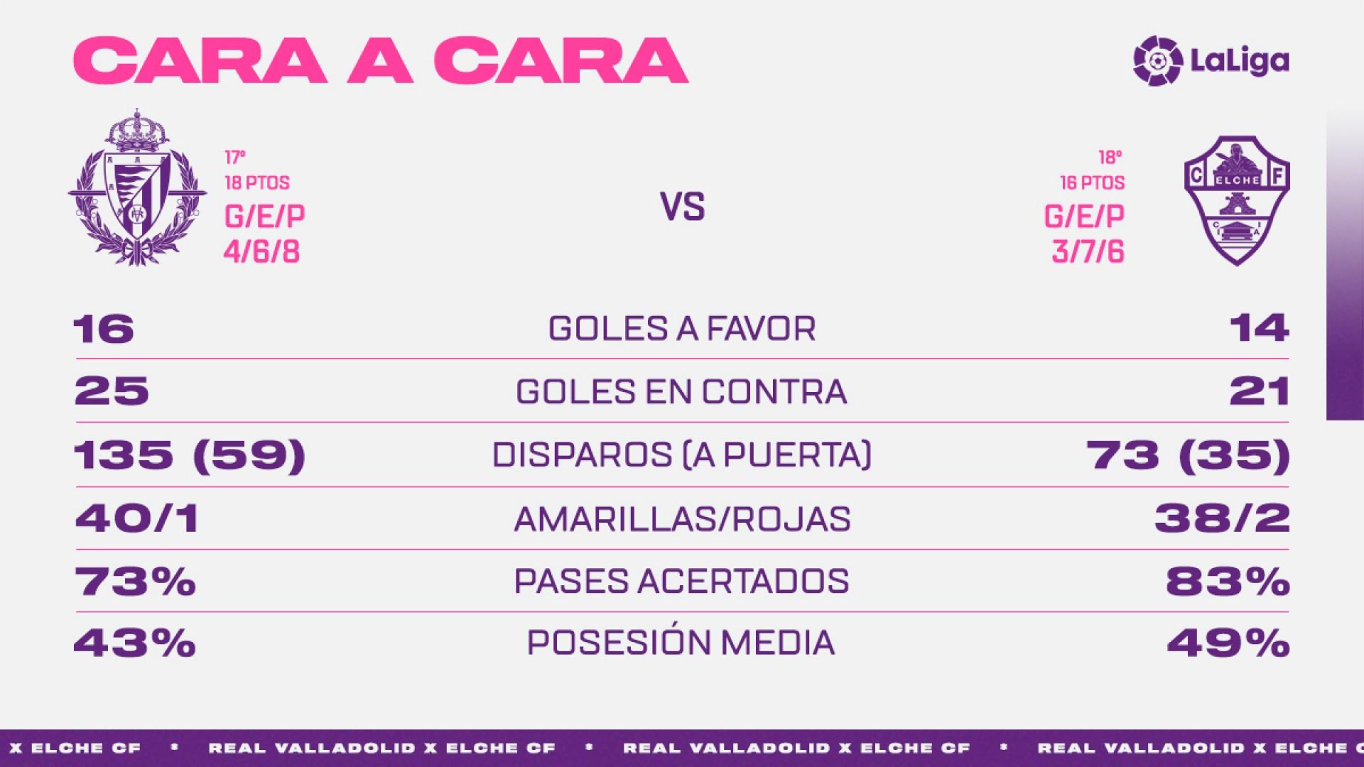 Real Valladolid C.F. - Elche C.F. Martes 19 de Enero. 19:00 Face-To-Elche
