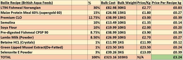 BM1-Boilie-Cost-breakdown