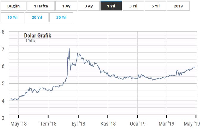 Dolar 1 yıllık grafik