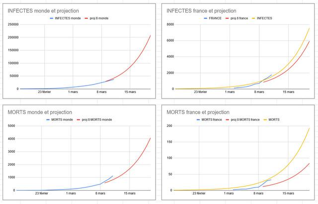 Épidémie/pandémie de Coronavirus/Covid 19 (2) - Page 6 Infection-11-mars-et-projection