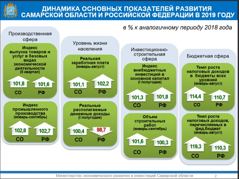 Экономика Самарской области растет в 1,6 раза быстрее среднего