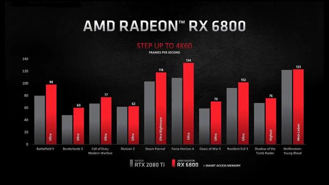 AMD 公佈 Radeon RX 6800XT / RX 6800 / RX 6900 XT  Image