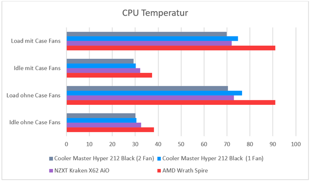 cpu temp - Testers Keepers: Cooler Master Hyper 212 Black Edition