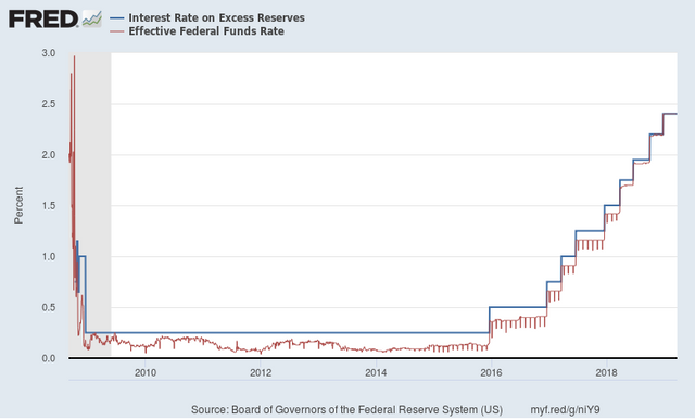 Excess Reserve Rate Mostly Above Fed Funds On Purpose